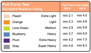 Tubing pull force chart