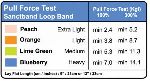 loop band pull force chart