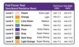 new band pull force chart