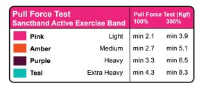 Active Exercise Band Pull Force Chart