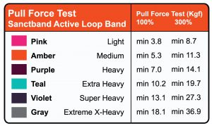 Active Loop Band Pull Force Chart